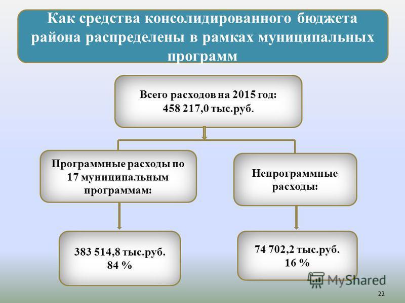 Как средства консолидированного бюджета района распределены в рамках муниципальных программ Всего расходов на 2015 год: 458 217,0 тыс.руб. Программные расходы по 17 муниципальным программам: Непрограммные расходы: 74 702,2 тыс.руб. 16 % 383 514,8 тыс