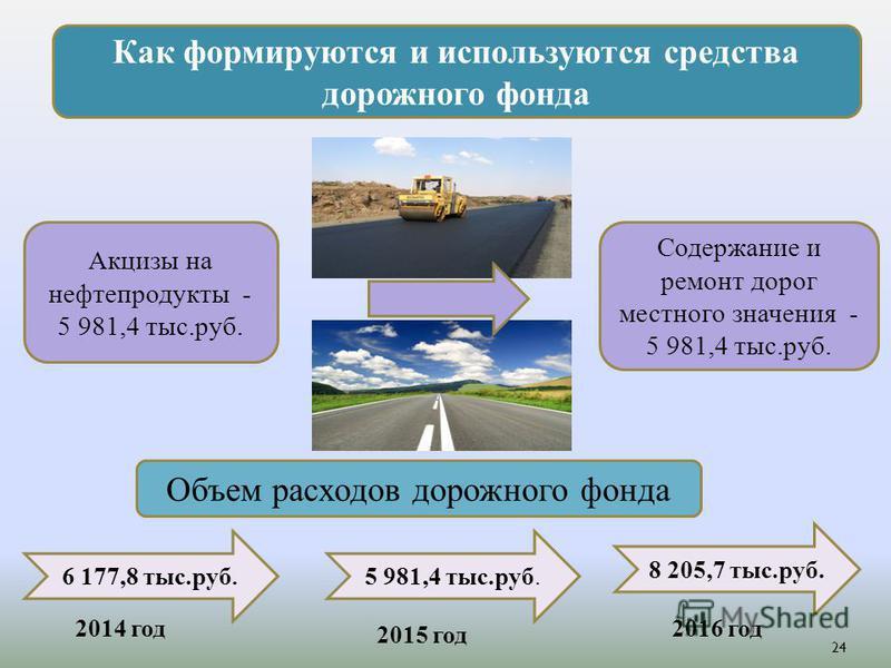 Как формируются и используются средства дорожного фонда Акцизы на нефтепродукты - 5 981,4 тыс.руб. Содержание и ремонт дорог местного значения - 5 981,4 тыс.руб. Объем расходов дорожного фонда 6 177,8 тыс.руб. 5 981,4 тыс.руб. 8 205,7 тыс.руб. 2014 г