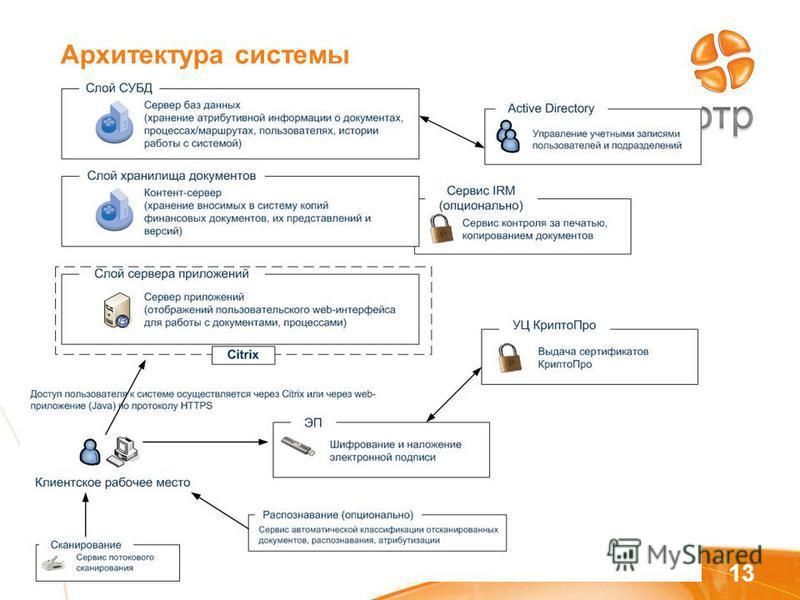 Архитектура системы 13