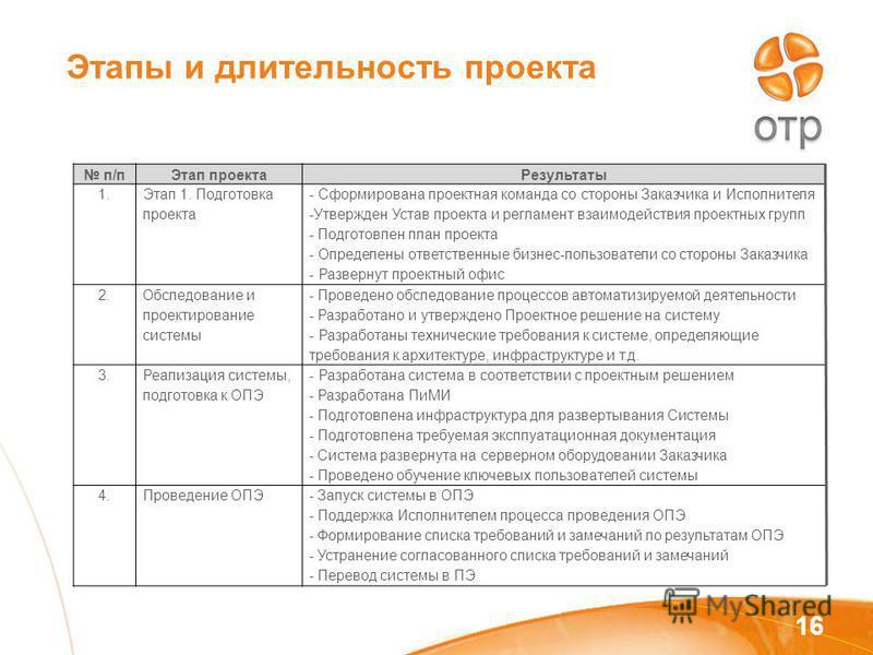 Этапы и длительность проекта 16 п/п Этап проекта Результаты 1. Этап 1. Подготовка проекта - Сформирована проектная команда со стороны Заказчика и Исполнителя -Утвержден Устав проекта и регламент взаимодействия проектных групп - Подготовлен план проек