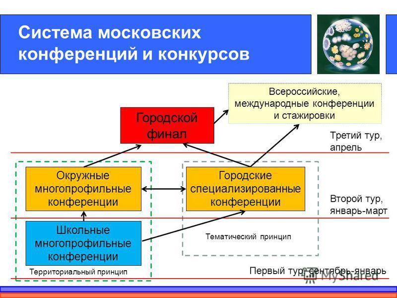 Система московских конференций и конкурсов Школьные многопрофильные конференции Городской финал Окружные многопрофильные конференции Городские специализированные конференции Всероссийские, международные конференции и стажировки Территориальный принци