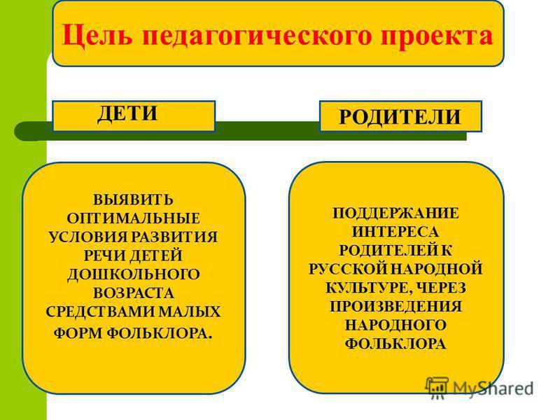 Цель педагогического проекта ПОДДЕРЖАНИЕ ИНТЕРЕСА РОДИТЕЛЕЙ К РУССКОЙ НАРОДНОЙ КУЛЬТУРЕ, ЧЕРЕЗ ПРОИЗВЕДЕНИЯ НАРОДНОГО ФОЛЬКЛОРА ВЫЯВИТЬ ОПТИМАЛЬНЫЕ УСЛОВИЯ РАЗВИТИЯ РЕЧИ ДЕТЕЙ ДОШКОЛЬНОГО ВОЗРАСТА СРЕДСТВАМИ МАЛЫХ ФОРМ ФОЛЬКЛОРА. РОДИТЕЛИ ДЕТИ