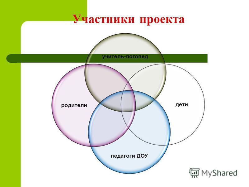Участники проекта учитель-логопед дети педагоги ДОУ родители