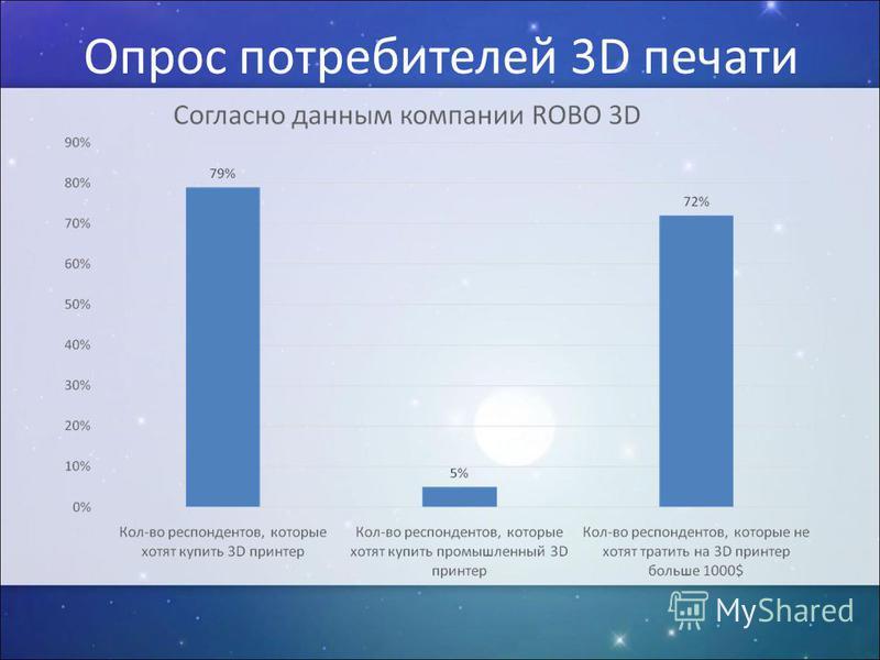 Опрос потребителей 3D печати