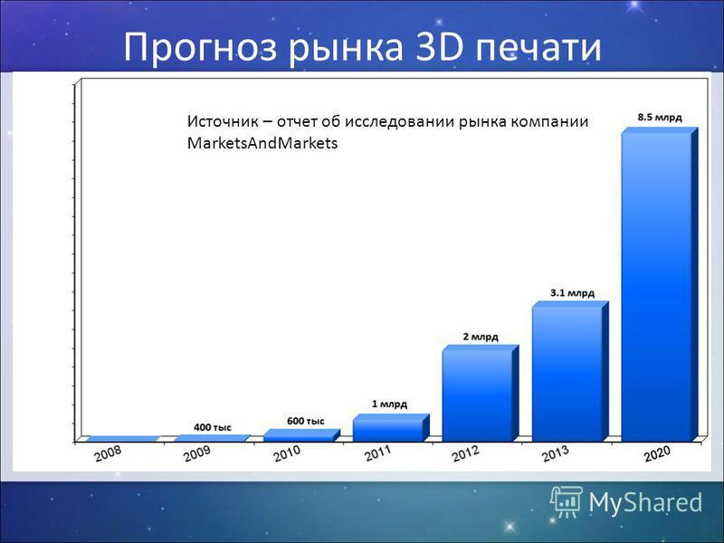 Источник – отчет об исследовании рынка компании MarketsAndMarkets Прогноз рынка 3D печати