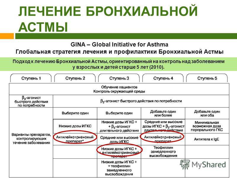 Излечение бронхиальной астмы