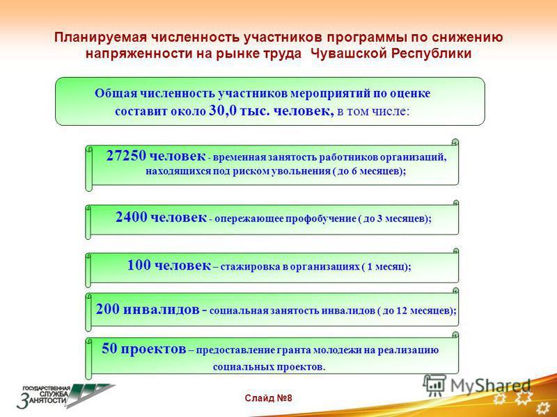Планируемая численность участников программы по снижению напряженности на рынке труда Чувашской Республики Слайд 8 Общая численность участников мероприятий по оценке составит около 30,0 тыс. человек, в том числе: 27250 человек - временная занятость р