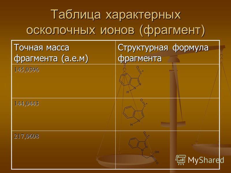 Таблица характерных осколочных ионов (фрагмент) Точная масса фрагмента (а.е.м) Структурная формула фрагмента 145,0396 144,0443 217,0608