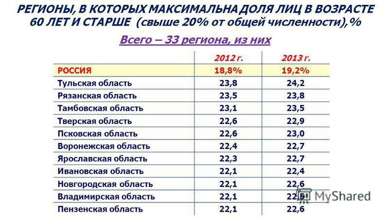 РЕГИОНЫ, В КОТОРЫХ МАКСИМАЛЬНА ДОЛЯ ЛИЦ В ВОЗРАСТЕ 60 ЛЕТ И СТАРШЕ (свыше 20% от общей численности),% Всего – 33 региона, из них 2012 г.2013 г. РОССИЯ18,8%19,2% Тульская область 23,824,2 Рязанская область 23,523,8 Тамбовская область 23,123,5 Тверская
