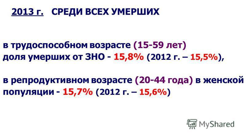 в трудоспособном возрасте (15-59 лет) доля умерших от ЗНО - 15,8% (2012 г. – 15,5%), в репродуктивном возрасте (20-44 года) в женской популяции - 15,7% (2012 г. – 15,6%) 2013 г. СРЕДИ ВСЕХ УМЕРШИХ