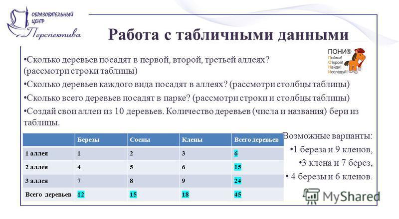Работа с табличными данными Сколько деревьев посадят в первой, второй, третьей аллеях? (рассмотри строки таблицы) Сколько деревьев каждого вида посадят в аллеях? (рассмотри столбцы таблицы) Сколько всего деревьев посадят в парке? (рассмотри строки и