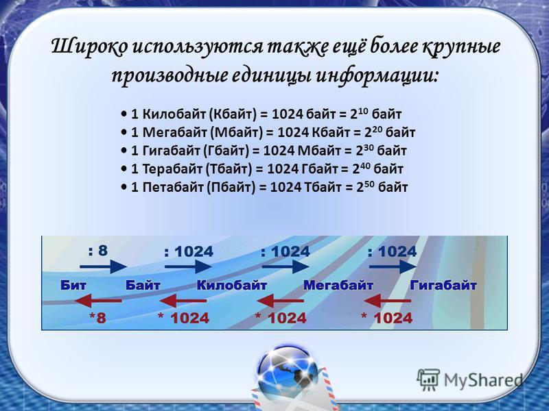 1 Килобайт (Кбайт) = 1024 байт = 2 10 байт 1 Мегабайт (Мбайт) = 1024 Кбайт = 2 20 байт 1 Гигабайт (Гбайт) = 1024 Мбайт = 2 30 байт 1 Терабайт (Тбайт) = 1024 Гбайт = 2 40 байт 1 Петабайт (Пбайт) = 1024 Тбайт = 2 50 байт Широко используются также ещё б