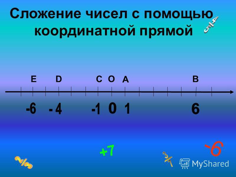 -6 +7 А ВСDE O Сложение чисел с помощью координатной прямой
