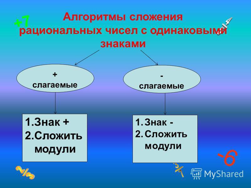 1. Знак + 2. Сложить модули + слагаемые -6 +7 Алгоритмы сложения рациональных чисел с одинаковыми знаками - слагаемые 1. Знак - 2. Сложить модули