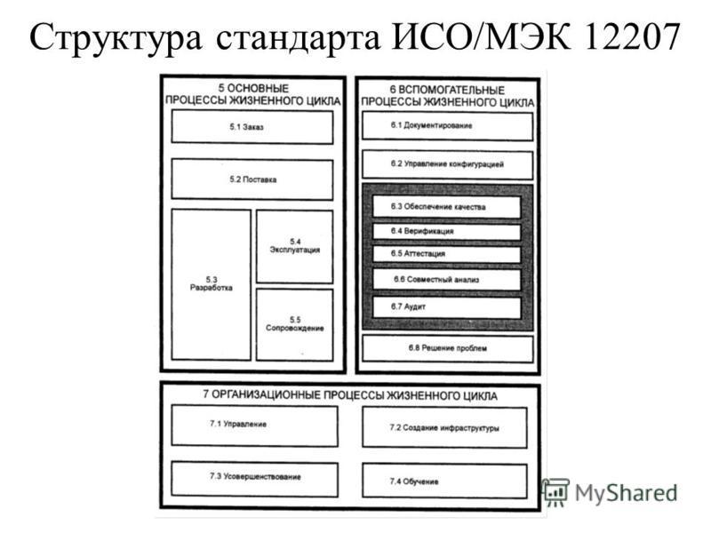 Структура стандарта ИСО/МЭК 12207