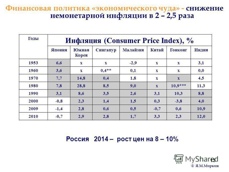 13 Финансовая политика «экономического чуда» - снижение немонетарной инфляции в 2 – 2,5 раза Россия 2014 – рост цен на 8 – 10% Годы Инфляция (Consumer Price Index), % Япония Южная Корея Сингапур МалайзияКитай Гонконг Индия 19536,6 х-2,9 х 3,1 19603,6