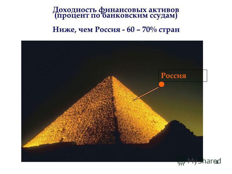 4 4 Доходность финансовых активов (процент по банковским ссудам) Россия Ниже, чем Россия - 60 – 70% стран