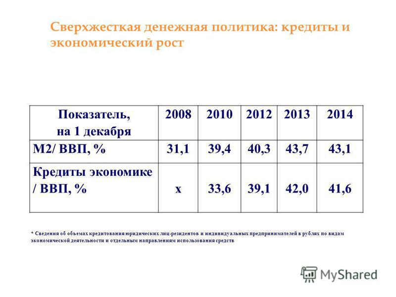 Показатель, на 1 декабря 20082010201220132014 М2/ ВВП, %31,139,440,343,743,1 Кредиты экономике / ВВП, % х 33,6 39,1 42,0 41,6 Сверхжесткая денежная политика: кредиты и экономический рост * Сведения об объемах кредитования юридических лиц-резидентов и