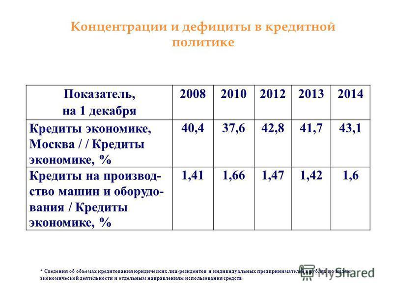 Показатель, на 1 декабря 20082010201220132014 Кредиты экономике, Москва / / Кредиты экономике, % 40,437,642,841,743,1 Кредиты на производство машин и оборудования / Кредиты экономике, % 1,411,661,471,421,6 Концентрации и дефициты в кредитной политике