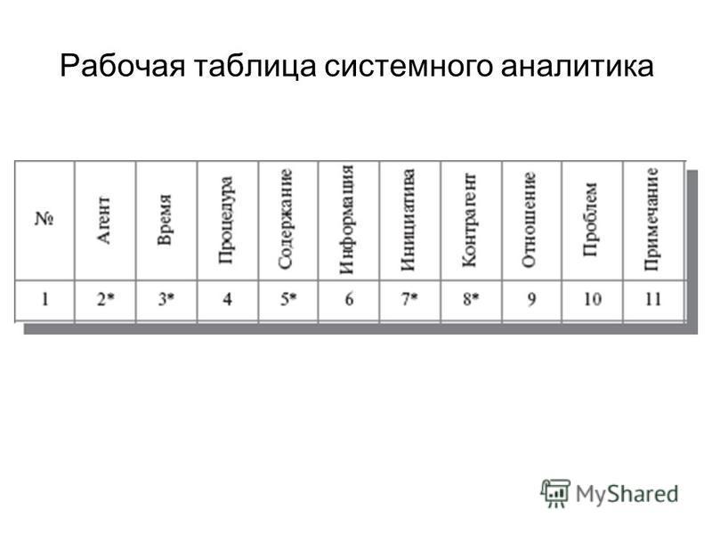 Рабочая таблица системного аналитика