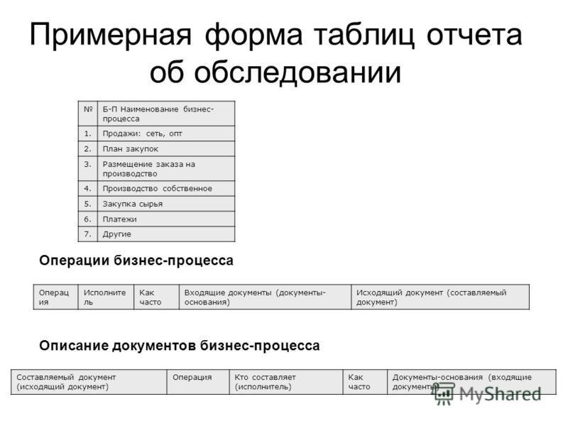 Примерная форма таблиц отчета об обследовании Б-П Наименование бизнес- процесса 1.Продажи: сеть, опт 2. План закупок 3. Размещение заказа на производство 4. Производство собственное 5. Закупка сырья 6. Платежи 7. Другие Описание документов бизнес-про
