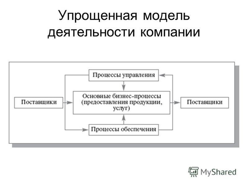 Упрощенная модель деятельности компании