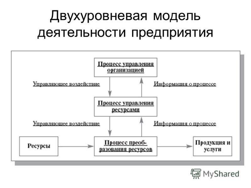 Двухуровневая модель деятельности предприятия