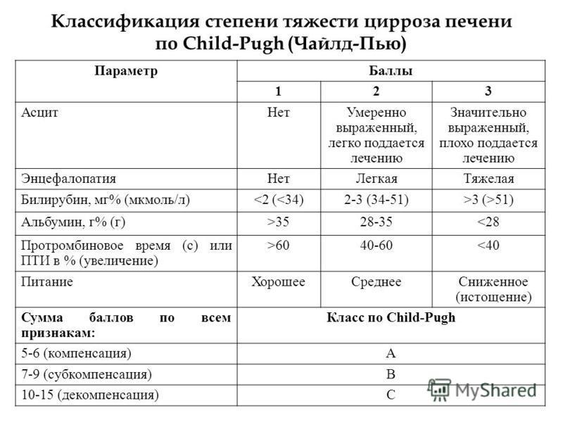 Классификация степени тяжести цирроза печени по Child-Pugh (Чайлд-Пью) Параметр Баллы 123 Асцит НетУмеренно выраженный, легко поддается лечению Значительно выраженный, плохо поддается лечению Энцефалопатия НетЛегкая Тяжелая Билирубин, мг% (мкмоль/л)5