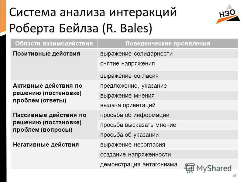 16 Система анализа интеракций Роберта Бейлза (R. Bales) Области взаимодействия Поведенческие проявления Позитивные действия выражение солидарности снятие напряжения выражение согласия Активные действия по решению (постановке) проблем (ответы) предлож