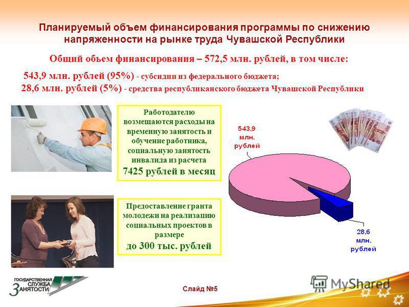 Слайд 5 Планируемый объем финансирования программы по снижению напряженности на рынке труда Чувашской Республики Общий объем финансирования – 572,5 млн. рублей, в том числе: 543,9 млн. рублей (95%) - субсидии из федерального бюджета; 28,6 млн. рублей
