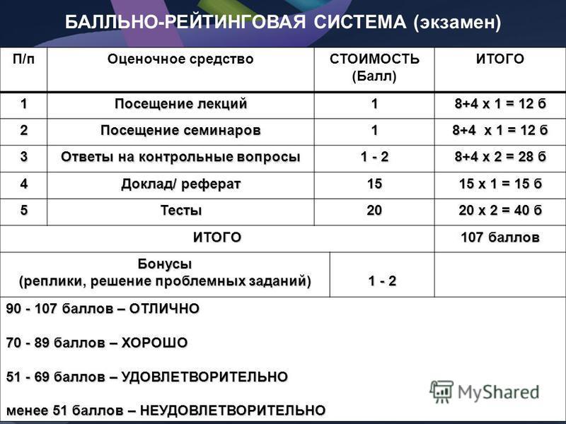 П/п Оценочное средствоСТОИМОСТЬ (Балл) ИТОГО 1 Посещение лекций 1 8+4 х 1 = 12 б 2 Посещение семинаров 1 8+4 х 1 = 12 б 3 Ответы на контрольные вопросы 1 - 2 8+4 х 2 = 28 б 4 Доклад/ реферат 15 15 х 1 = 15 б 5Тесты 20 20 х 2 = 40 б ИТОГО 107 баллов Б