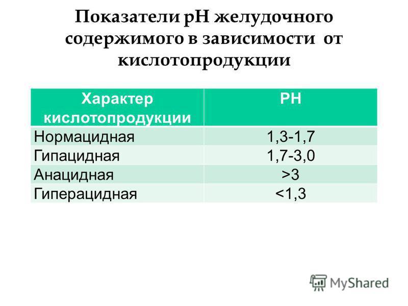 Показатели pH желудочного содержимого в зависимости от кислота продукции Характер кислота продукции PH Нормацидная 1,3-1,7 Гипацидная 1,7-3,0 Анацидная>3 Гиперацидная