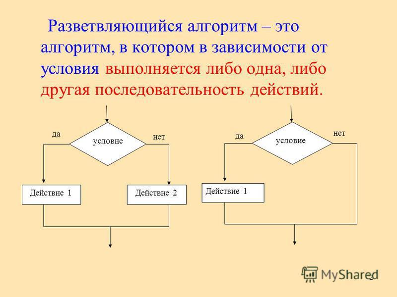 2 Разветвляющийся алгоритм – это алгоритм, в котором в зависимости от условия выполняется либо одна, либо другая последовательность действий. да Действие 1Действие 2 нет условие да условие Действие 1 нет