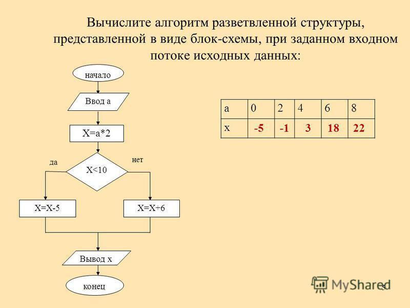 Алгоритм блок схема примеры 2 класс
