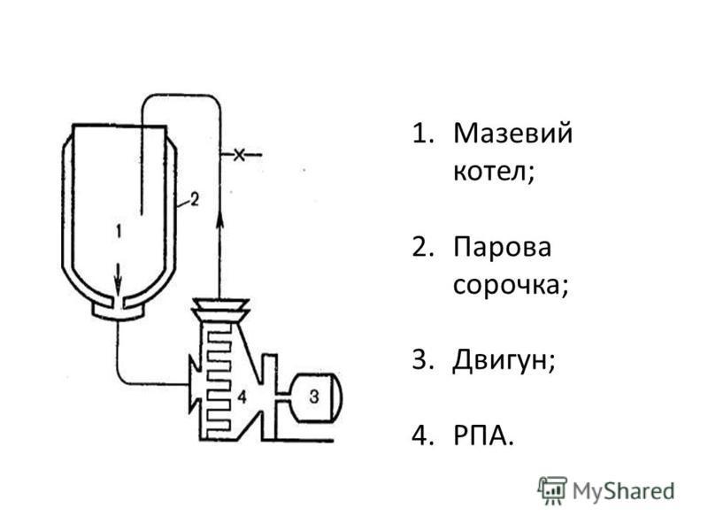 1. Мазевий котел; 2. Парова сорочка; 3.Двигун; 4.РПА.