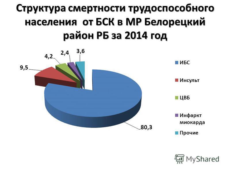 Структура смертности трудоспособного населения от БСК в МР Белорецкий район РБ за 2014 год