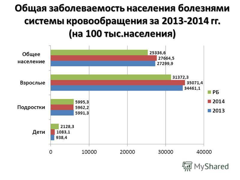 Общая заболеваемость населения болезнями системы кровообращения за 2013-2014 гг. (на 100 тыс.населения)