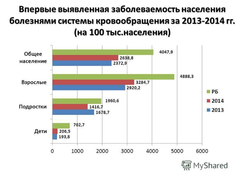 Впервые выявленная заболеваемость населения болезнями системы кровообращения за 2013-2014 гг. (на 100 тыс.населения)