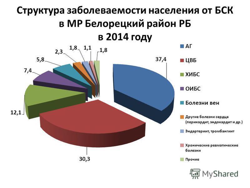 Структура заболеваемости населения от БСК в МР Белорецкий район РБ в 2014 году