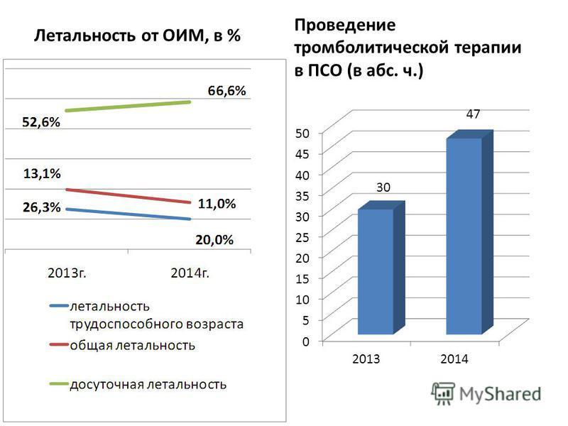 Летальность от ОИМ, в % Проведение тромболитической терапии в ПСО (в абс. ч.)