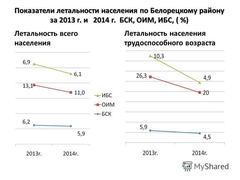 Показатели летальности населения по Белорецкому району за 2013 г. и 2014 г. БСК, ОИМ, ИБС, ( %) Летальность всего населения Летальность населения трудоспособного возраста