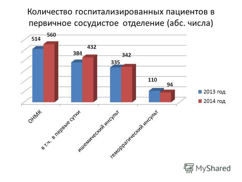 Количество госпитализированных пациентов в первичное сосудистое отделение (абс. числа)