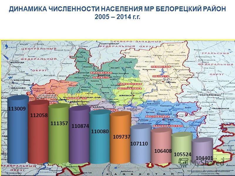 ДИНАМИКА ЧИСЛЕННОСТИ НАСЕЛЕНИЯ МР БЕЛОРЕЦКИЙ РАЙОН 2005 – 2014 г.г.