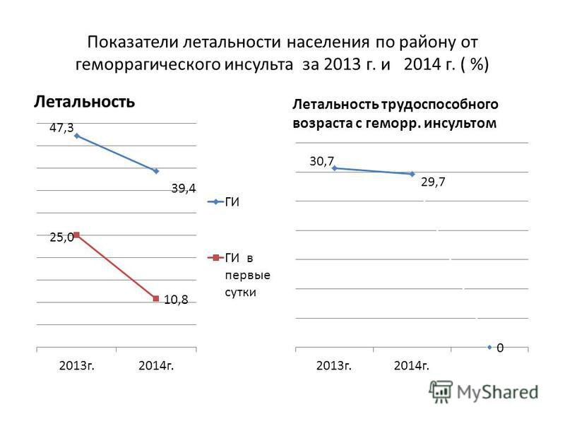 Показатели летальности населения по району от геморройагического инсульта за 2013 г. и 2014 г. ( %) Летальность Летальность трудоспособного возраста с геморрой. инсультом