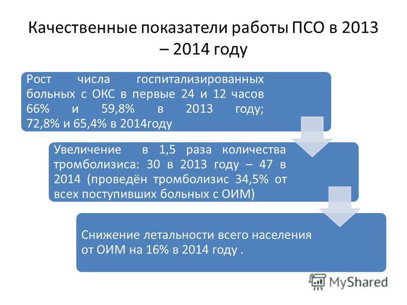 Качественные показатели работы ПСО в 2013 – 2014 году Рост числа госпитализированных больных с ОКС в первые 24 и 12 часов 66% и 59,8% в 2013 году; 72,8% и 65,4% в 2014 году Увеличение в 1,5 раза количества тромболизиса: 30 в 2013 году – 47 в 2014 (пр