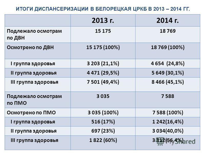 2013 г.2014 г. Подлежало осмотрам по ДВН 15 17518 769 Осмотрено по ДВН15 175 (100%)18 769 (100%) I группа здоровья 3 203 (21,1%)4 654 (24,8%) II группа здоровья 4 471 (29,5%)5 649 (30,1%) III группа здоровья 7 501 (49,4%)8 466 (45,1%) Подлежало осмот