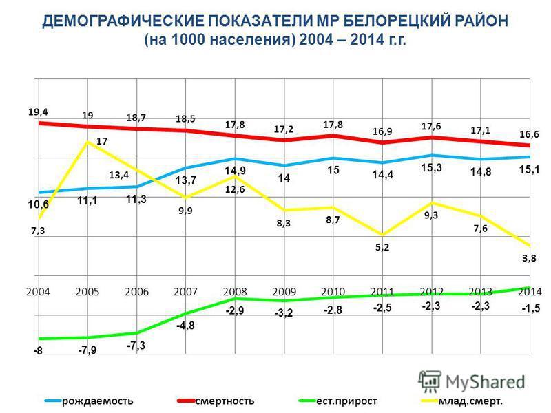 ДЕМОГРАФИЧЕСКИЕ ПОКАЗАТЕЛИ МР БЕЛОРЕЦКИЙ РАЙОН (на 1000 населения) 2004 – 2014 г.г.