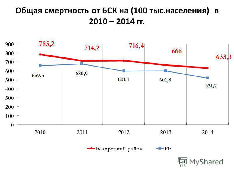 Общая смертность от БСК на (100 тыс.населения) в 2010 – 2014 гг.