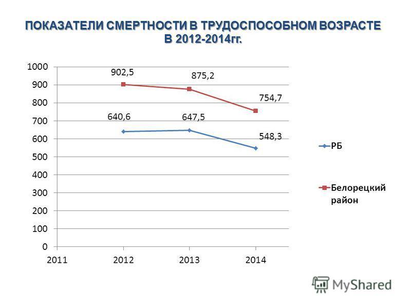 ПОКАЗАТЕЛИ СМЕРТНОСТИ В ТРУДОСПОСОБНОМ ВОЗРАСТЕ В 2012-2014 гг.