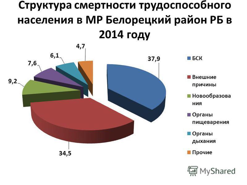 Структура смертности трудоспособного населения в МР Белорецкий район РБ в 2014 году